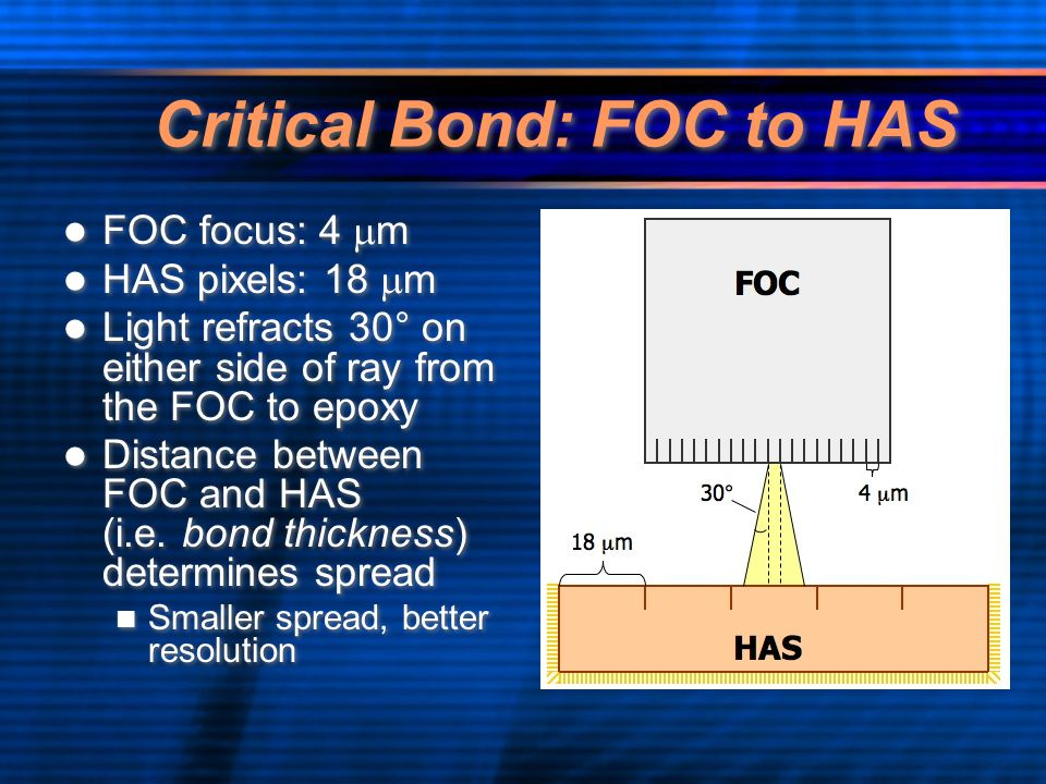 Critical Bond: FOC to HAS FOC focus: 4  m HAS pixels: 18  m Light refracts 30° on either side of ray from the FOC to epoxy Distance between FOC and HAS (i.e.