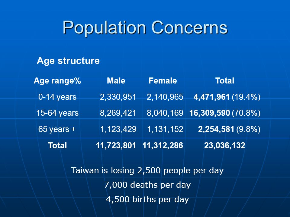 Population Concerns Age structure Age range%MaleFemaleTotal 0-14 years2,330,9512,140,9654,471,961 (19.4%) 15-64 years8,269,4218,040,16916,309,590 (70.8%) 65 years +1,123,4291,131,1522,254,581 (9.8%) Total11,723,80111,312,28623,036,132 Taiwan is losing 2,500 people per day 7,000 deaths per day 4,500 births per day