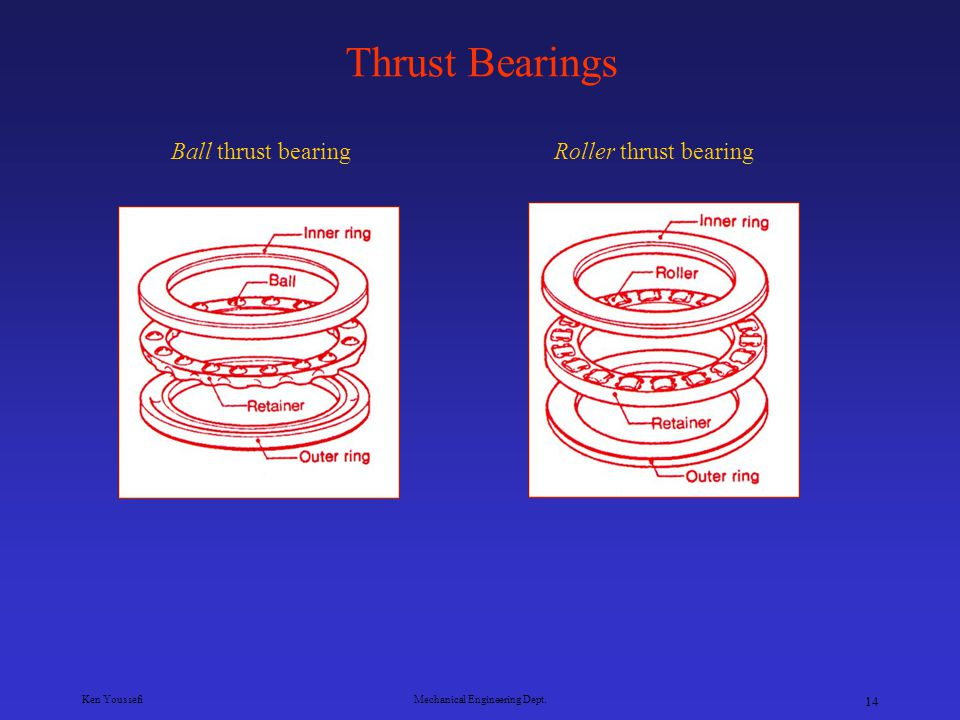 Ken YoussefiMechanical Engineering Dept. 13 Roller Bearings Spherical bearings Bearing design uses barrel shaped rollers. Spherical roller bearings co
