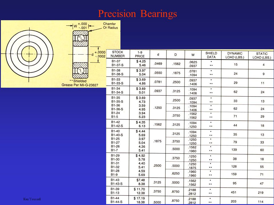 Ken YoussefiMechanical Engineering Dept. 18 Bearings Airframe control bearings – designed to meet the specific needs of the airframe industry, meets m