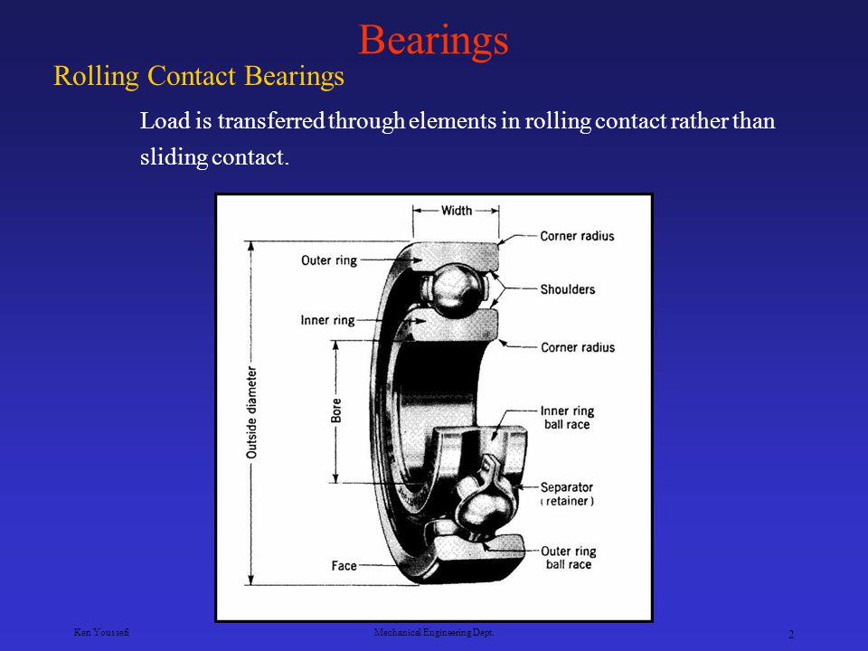 Ken YoussefiMechanical Engineering Dept. 1 Bearings Rolling Contact Bearings – load is transferred through rolling elements such as balls, straight an