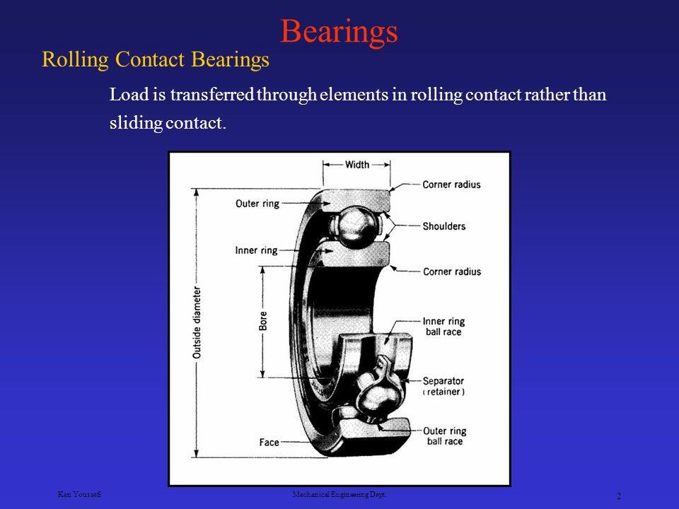 Ken YoussefiMechanical Engineering Dept. 22 Comparison of Ball Bearings