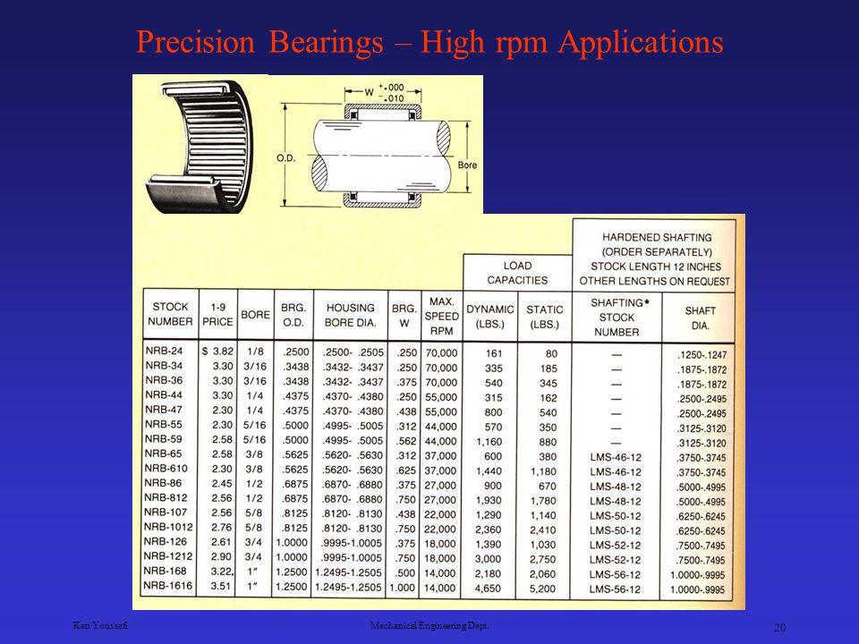 Ken YoussefiMechanical Engineering Dept. 19 Precision Bearings