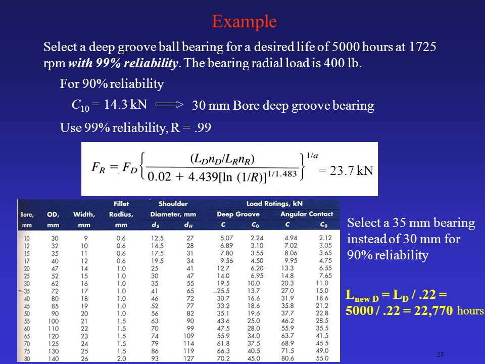 Ken YoussefiMechanical Engineering Dept. 28 Bearing Reliability If a machine is assembled with 4 bearings, each having a reliability of 90%, then the