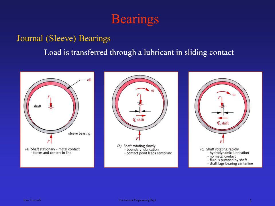 Ken YoussefiMechanical Engineering Dept. 33 Equivalent Radial Load