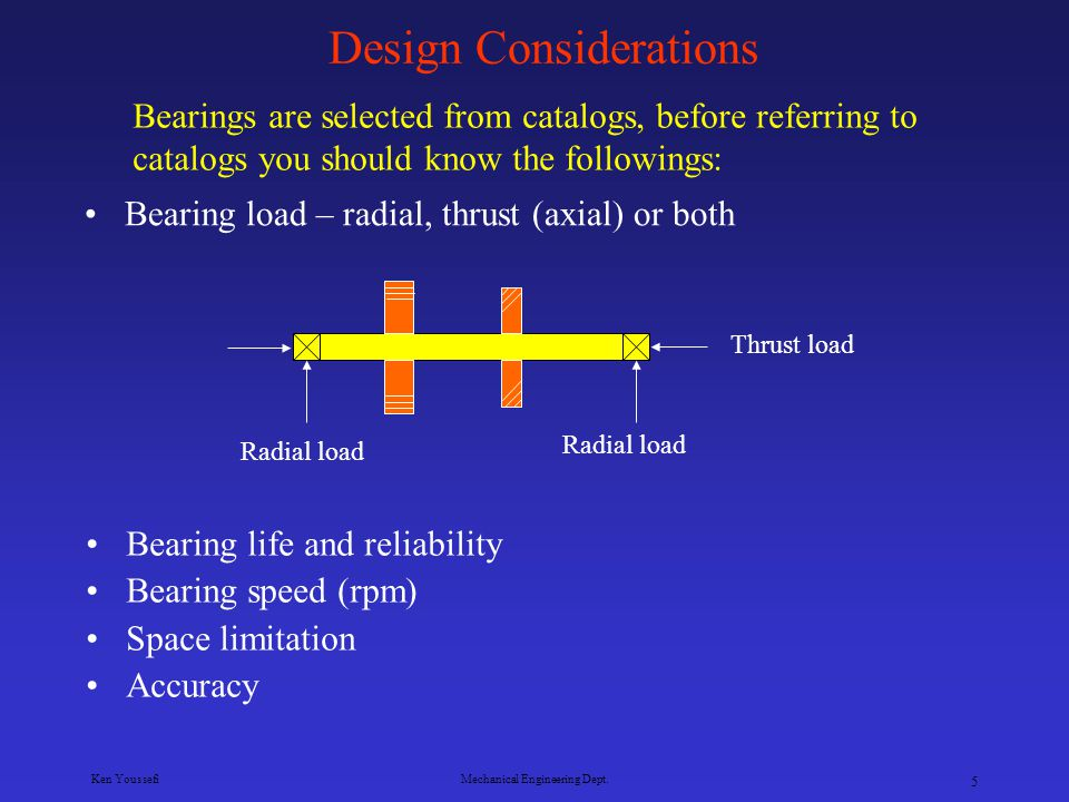 Ken YoussefiMechanical Engineering Dept.