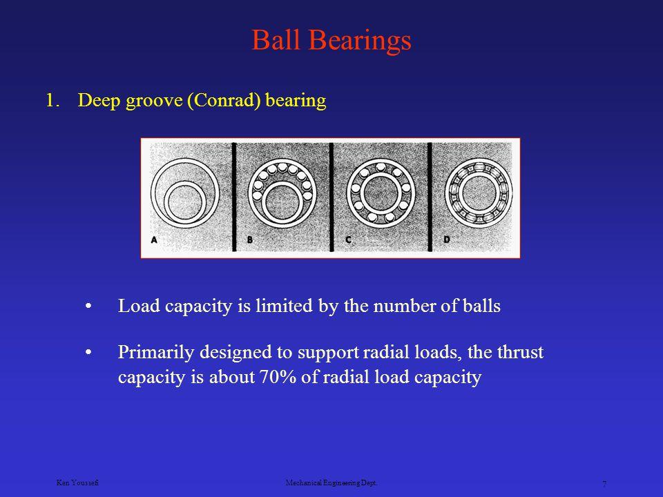Ken YoussefiMechanical Engineering Dept. 6 Rolling Contact Bearings Deep groove (Conrad) bearing Filling notch ball bearing or maximum capacity bearin