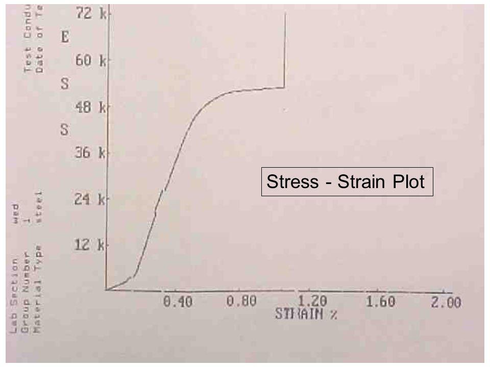 Stress - Strain Plot