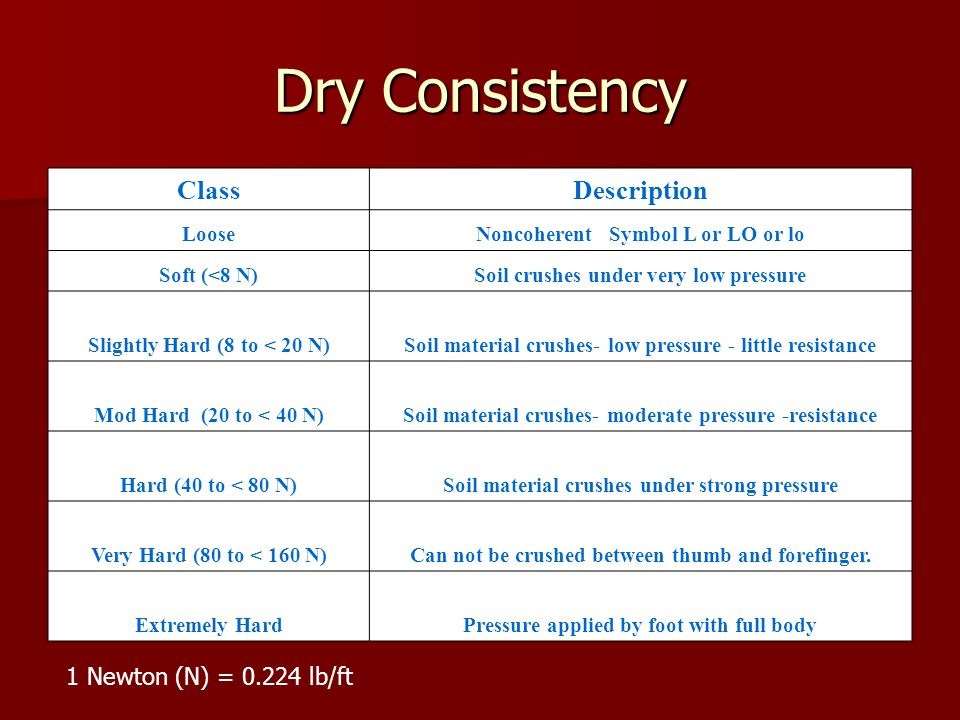 Dry Consistency ClassDescription LooseNoncoherent Symbol L or LO or lo Soft (<8 N)Soil crushes under very low pressure Slightly Hard (8 to < 20 N)Soil