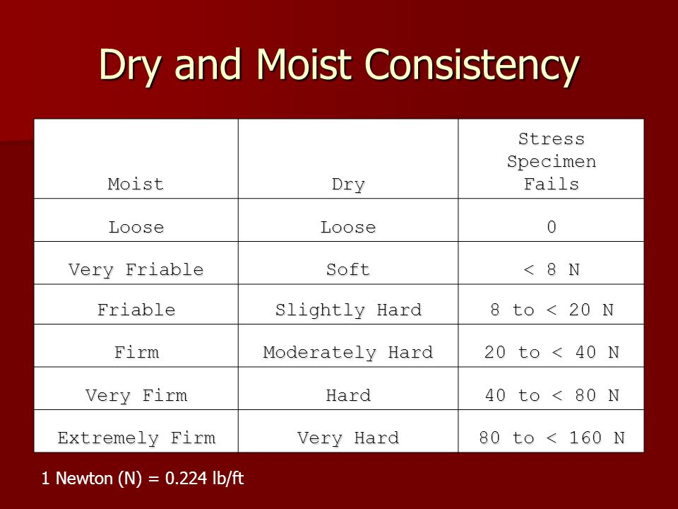 Dry and Moist Consistency MoistDryStressSpecimenFails LooseLoose0 Very Friable Soft < 8 N Friable Slightly Hard 8 to < 20 N Firm Moderately Hard 20 to