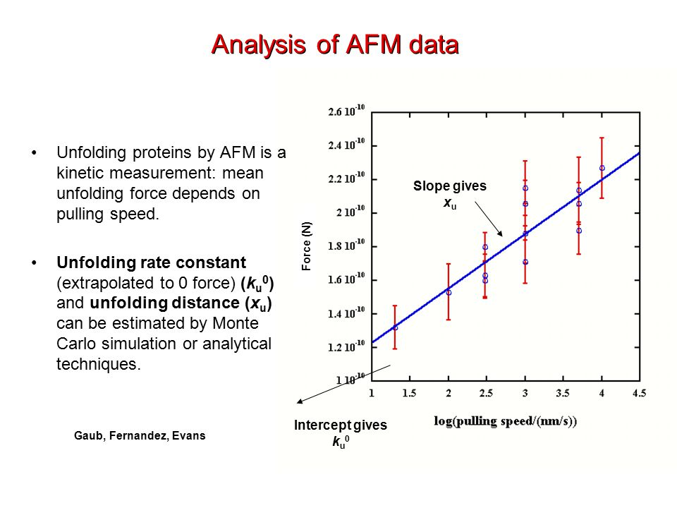 Unfolding proteins by AFM is a kinetic measurement: mean unfolding force depends on pulling speed.