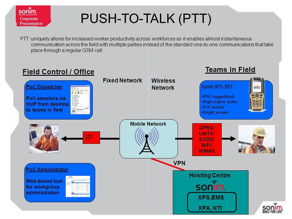 Corporate Presentation Field Control / Office Teams in Field Fixed Network Wireless Network Hosting Centre XPS,EMS XPA, NTI Mobile Network PoC Dispatcher PoC sessions via VoIP from desktop to teams in field Sonim XP1, XP3 IP67 ruggedized High-output audio PoC button Bright screen VPN PoC Administrator Web-based tool for workgroup administration IP GPRS/ UMTS/ EVDO/ WiFi/ WiMAX PTT uniquely allows for increased worker productivity across workforces as it enables almost instantaneous communication across the field with multiple parties instead of the standard one-to-one communications that take place through a regular GSM call..