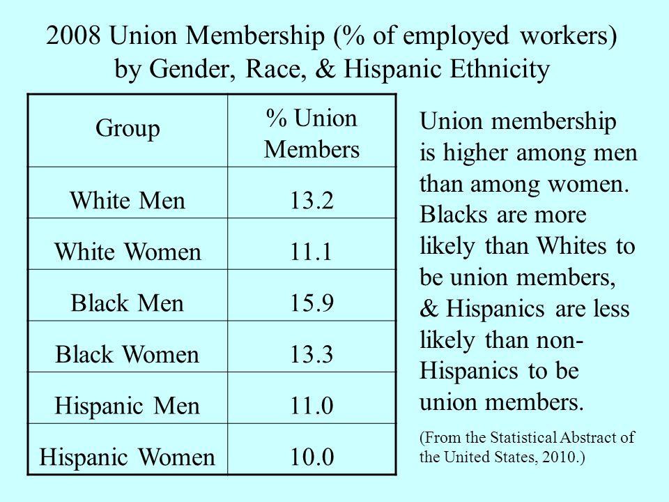 2008 Union Membership (% of employed workers) by Gender, Race, & Hispanic Ethnicity Group % Union Members White Men13.2 White Women11.1 Black Men15.9
