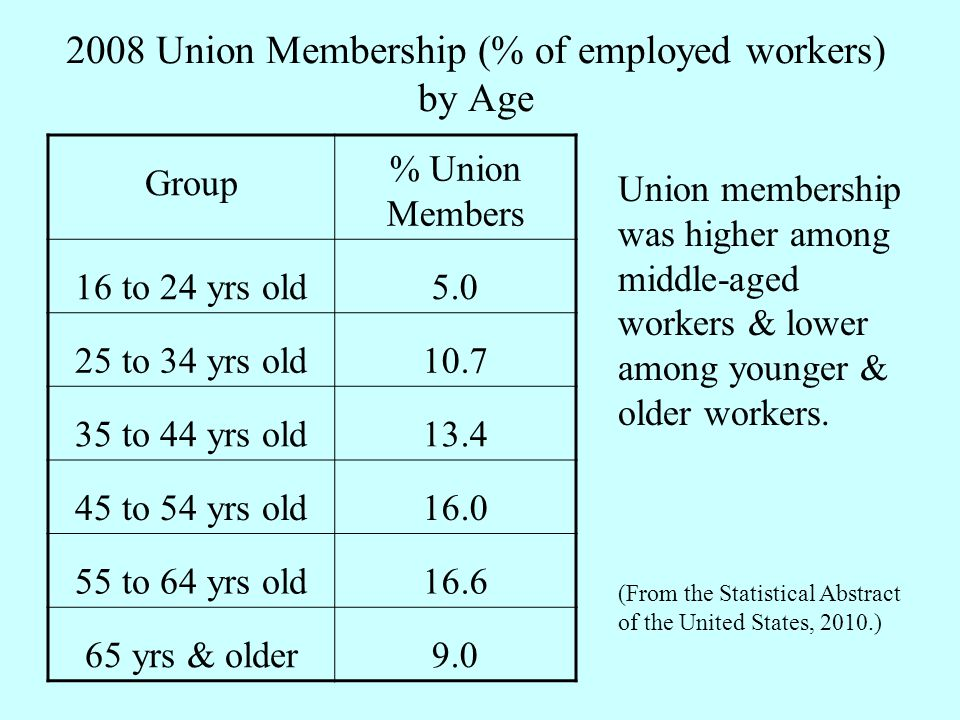 2008 Union Membership (% of employed workers) by Age Group % Union Members 16 to 24 yrs old5.0 25 to 34 yrs old10.7 35 to 44 yrs old13.4 45 to 54 yrs