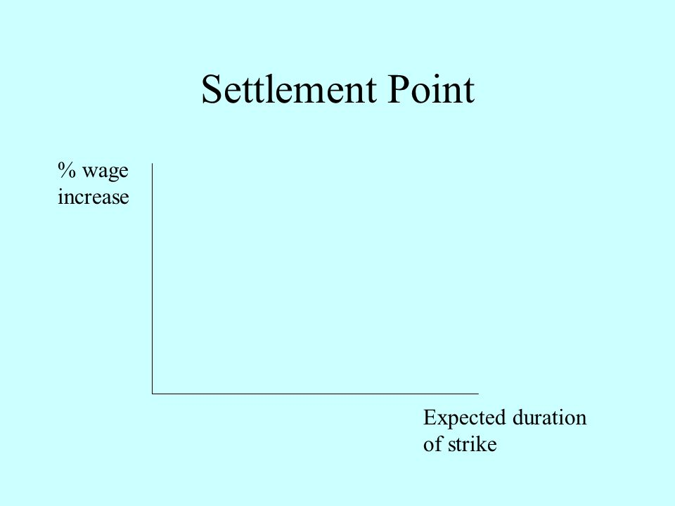 Settlement Point Expected duration of strike % wage increase