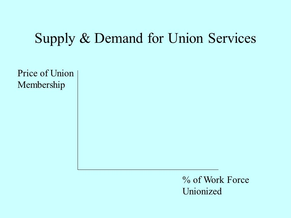 Supply & Demand for Union Services % of Work Force Unionized Price of Union Membership