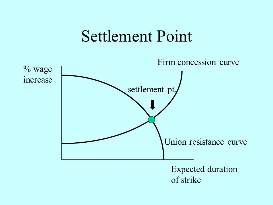 Settlement Point Firm concession curve Union resistance curve Expected duration of strike % wage increase settlement pt.