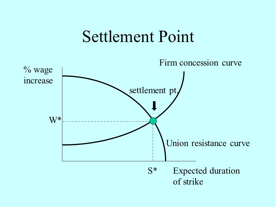 Settlement Point Firm concession curve Union resistance curve Expected duration of strike % wage increase W* S* settlement pt.