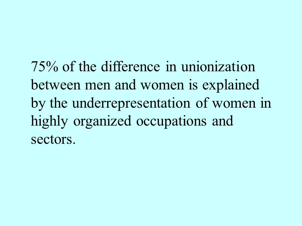 75% of the difference in unionization between men and women is explained by the underrepresentation of women in highly organized occupations and secto