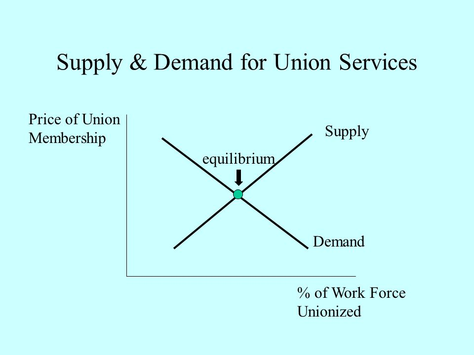 Supply & Demand for Union Services Supply Demand % of Work Force Unionized Price of Union Membership equilibrium