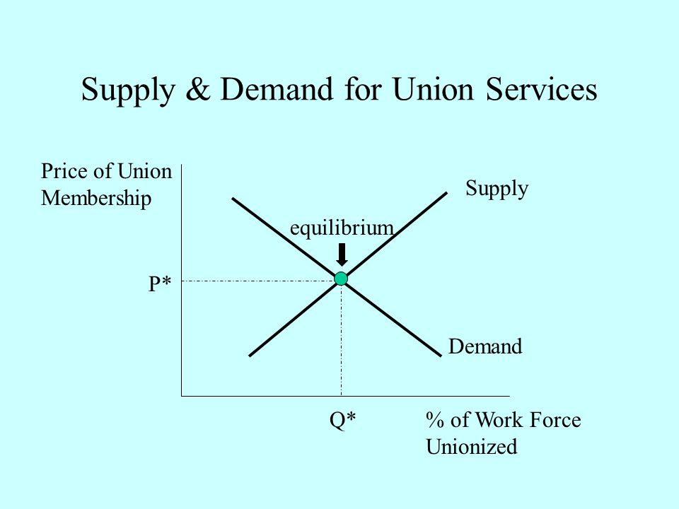 Supply & Demand for Union Services Supply Demand % of Work Force Unionized Price of Union Membership P* Q* equilibrium