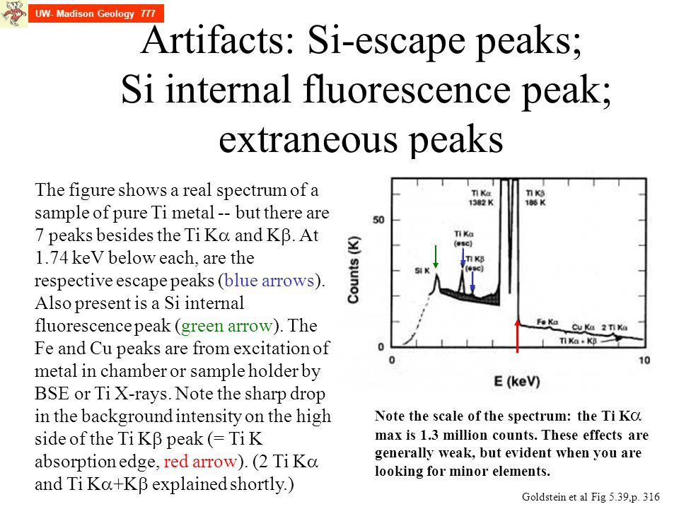Artifacts: Si-escape peaks; Si internal fluorescence peak; extraneous peaks Goldstein et al Fig 5.39,p. 316 The figure shows a real spectrum of a samp