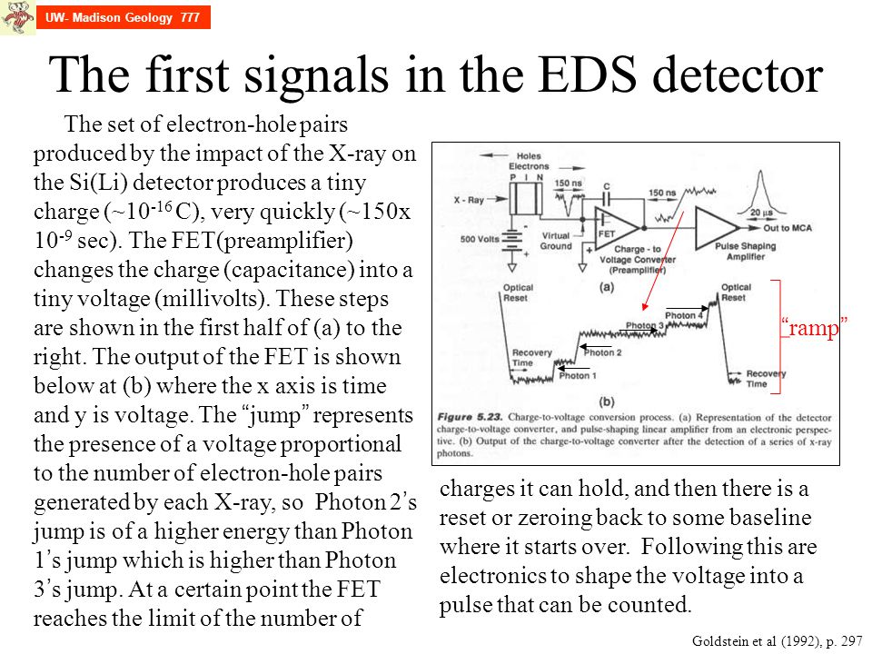 The first signals in the EDS detector UW- Madison Geology 777 Goldstein et al (1992), p. 297 The set of electron-hole pairs produced by the impact of