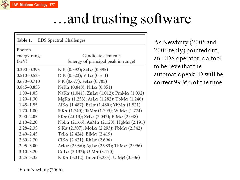 …and trusting software As Newbury (2005 and 2006 reply) pointed out, an EDS operator is a fool to believe that the automatic peak ID will be correct 9