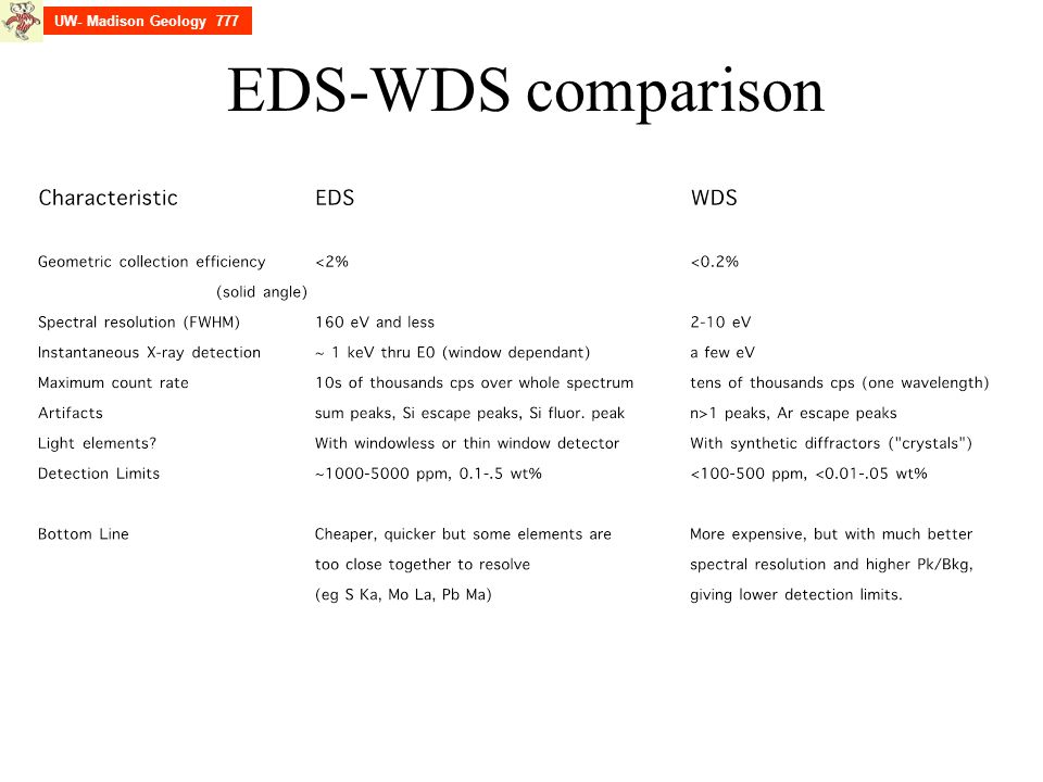 EDS-WDS comparison UW- Madison Geology 777