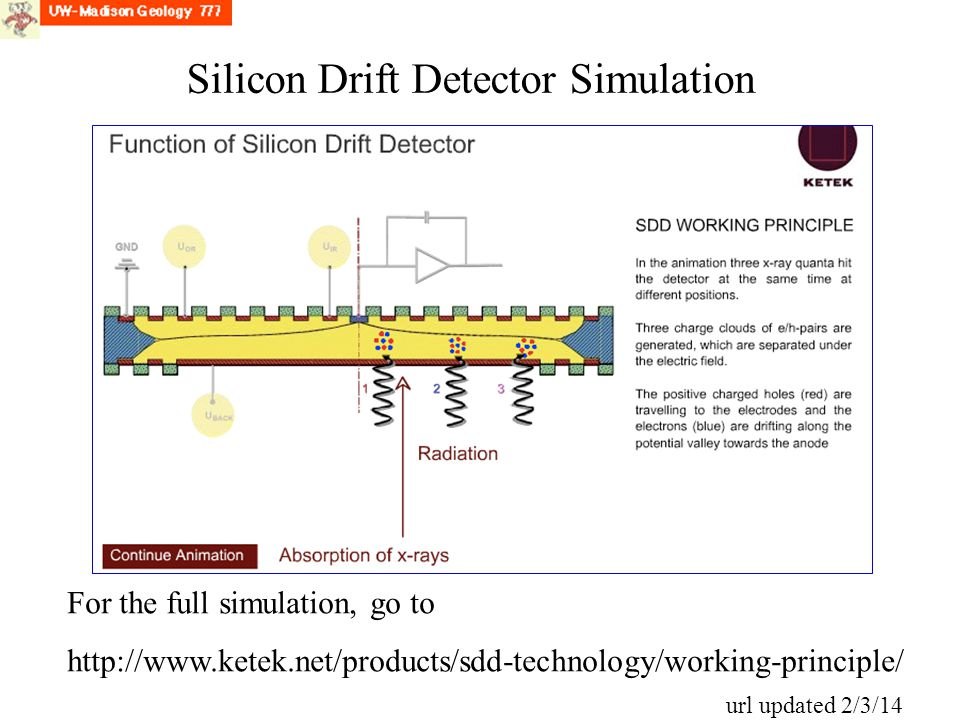 Silicon Drift Detector Simulation For the full simulation, go to http://www.ketek.net/products/sdd-technology/working-principle/ url updated 2/3/14