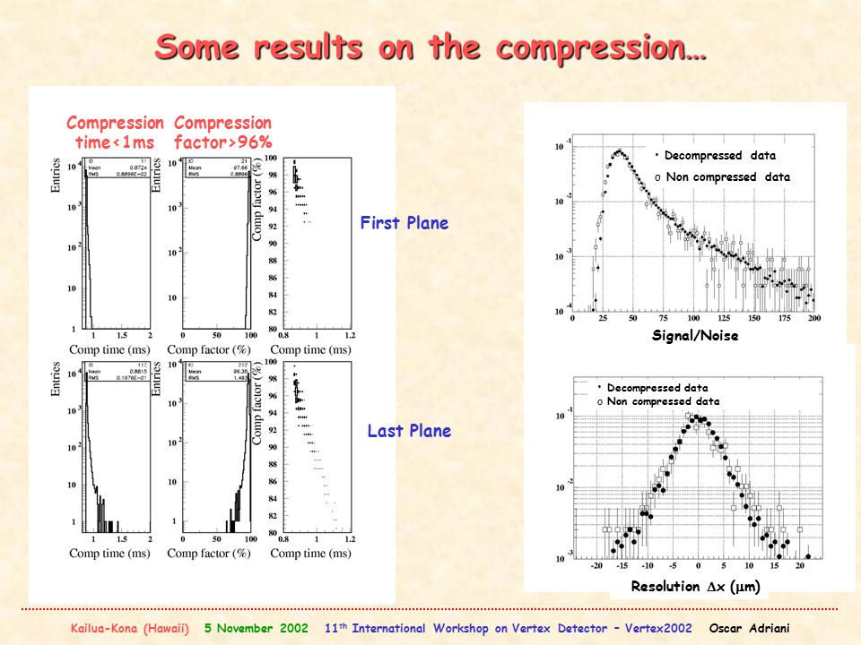 Kailua-Kona (Hawaii) 5 November 2002 11 th International Workshop on Vertex Detector – Vertex2002 Oscar Adriani Some results on the compression… Compression time<1ms Compression factor>96% First Plane Last Plane Decompressed data o Non compressed data Signal/Noise Decompressed data o Non compressed data Resolution  x (  m)