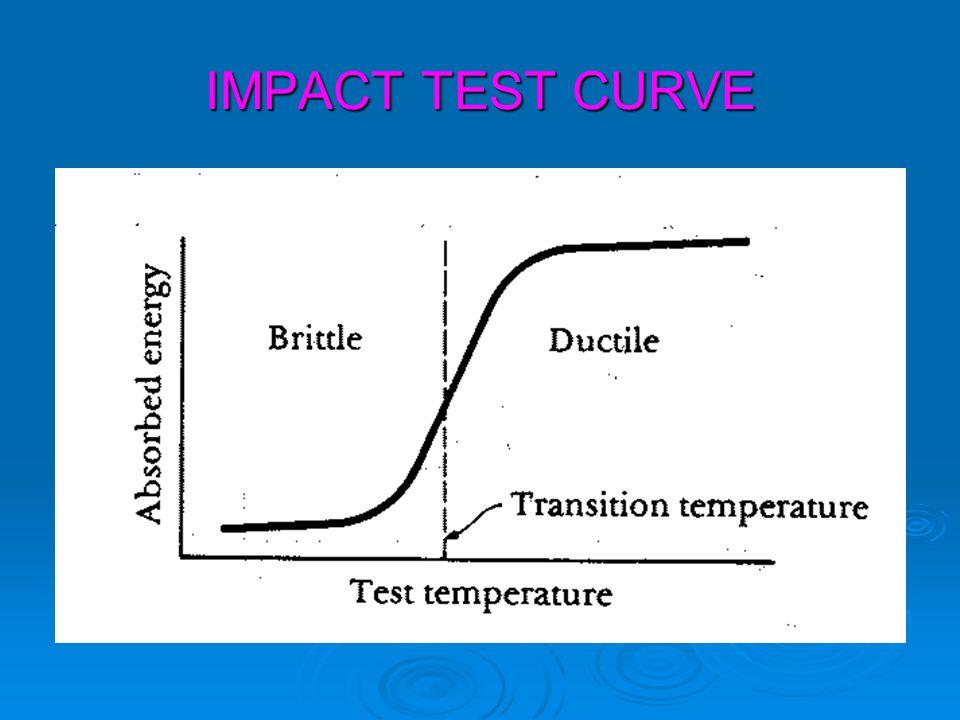 IMPACT TEST CURVE