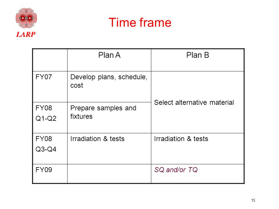 15 Time frame Plan APlan B FY07Develop plans, schedule, cost Select alternative material FY08 Q1-Q2 Prepare samples and fixtures FY08 Q3-Q4 Irradiation & tests FY09SQ and/or TQ