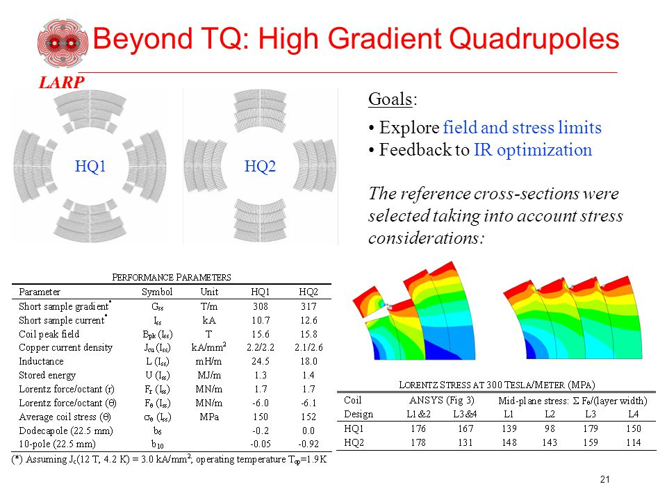 21 Beyond TQ: High Gradient Quadrupoles HQ1 HQ2 Goals: Explore field and stress limits Feedback to IR optimization The reference cross-sections were selected taking into account stress considerations: