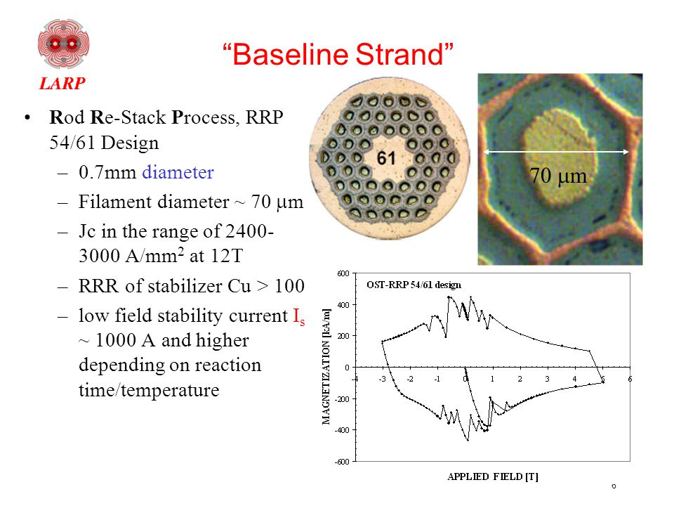 6 Baseline Strand Rod Re-Stack Process, RRP 54/61 Design –0.7mm diameter –Filament diameter ~ 70  m –Jc in the range of 2400- 3000 A/mm 2 at 12T –RRR of stabilizer Cu > 100 –low field stability current I s ~ 1000 A and higher depending on reaction time/temperature 70  m