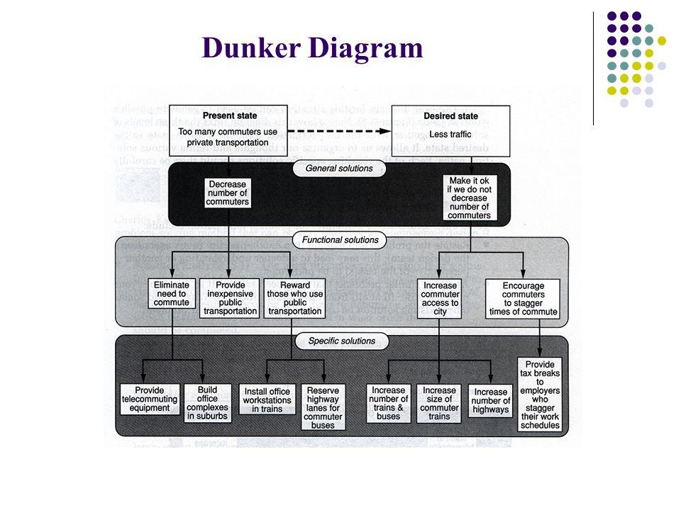 Dunker Diagram