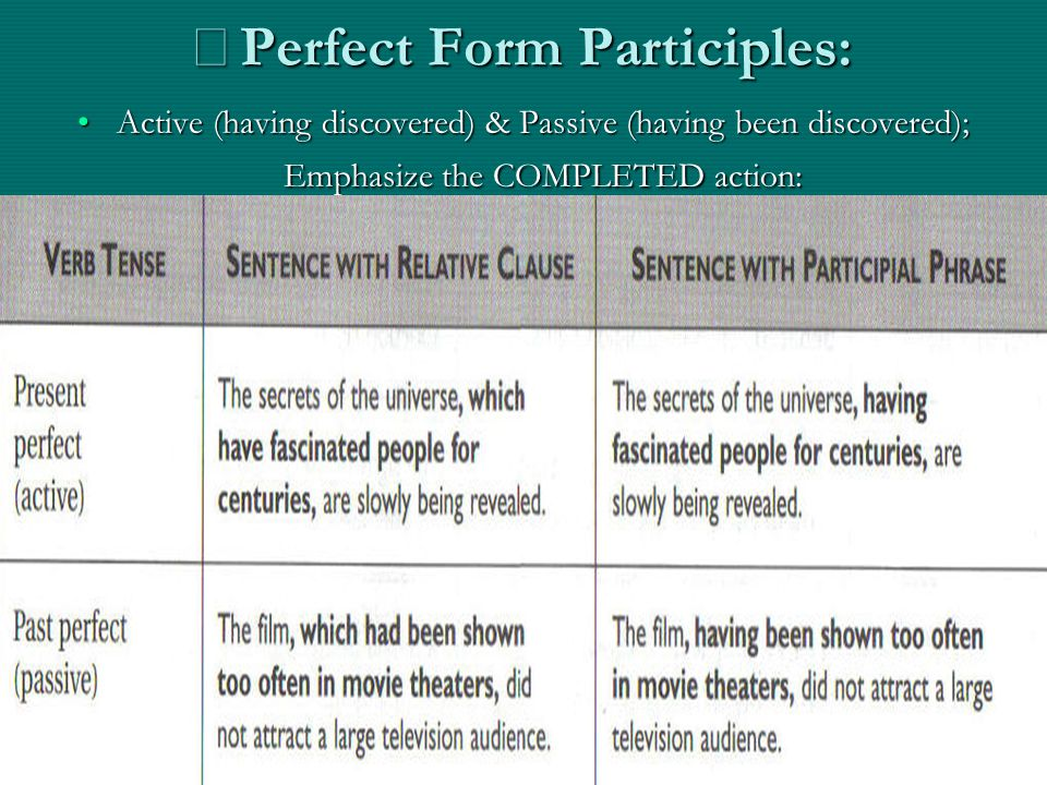 ※ Perfect Form Participles: Active (having discovered) & Passive (having been discovered); Emphasize the COMPLETED action:Active (having discovered) &