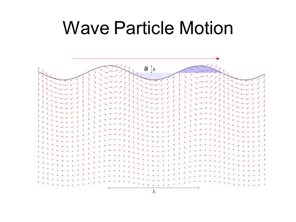 Wave Particle Motion a
