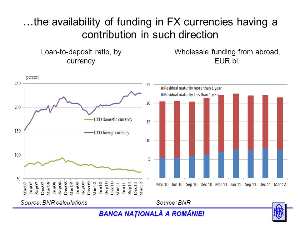 BANCA NAŢIONALĂ A ROMÂNIEI …the availability of funding in FX currencies having a contribution in such direction Source: BNR calculations Loan-to-deposit ratio, by currency Wholesale funding from abroad, EUR bl.