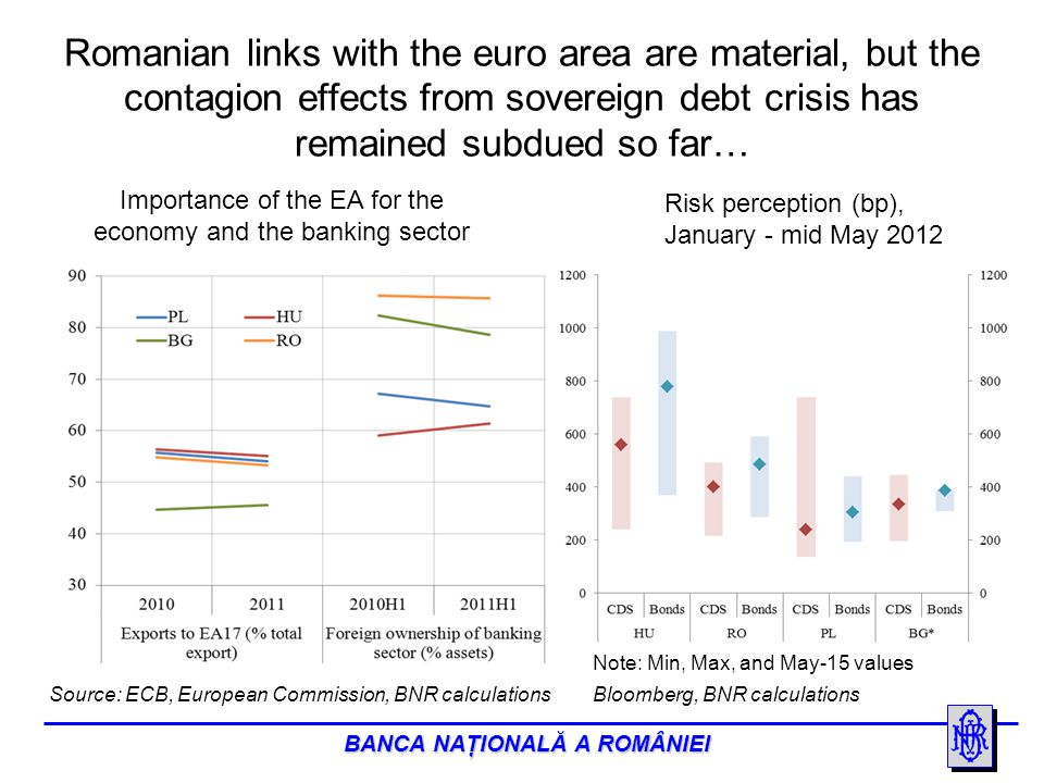 BANCA NAŢIONALĂ A ROMÂNIEI …the soundness of the Romanian macroeconomic stance and of the prospects, in line with the region, contributing to such developments Source: Source: European Commission, spring forecast 2012 (May 2012) * projections Main macroeconomic indicators in selected countries