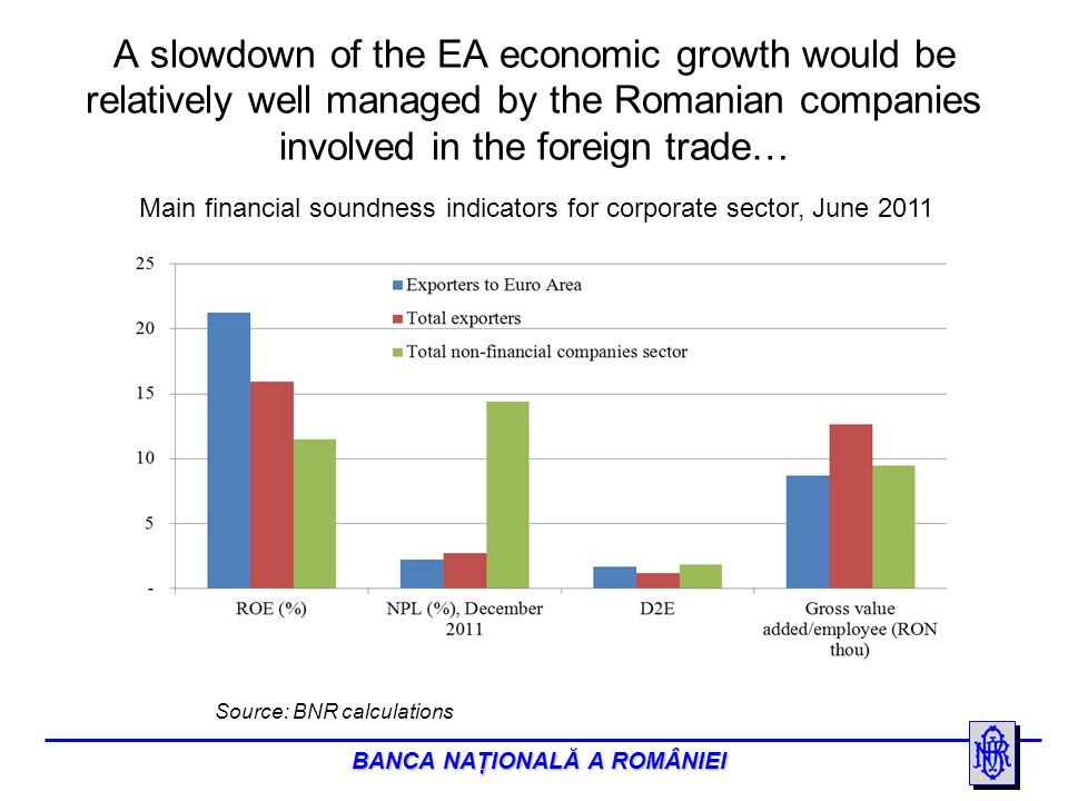BANCA NAŢIONALĂ A ROMÂNIEI …and an orderly deleveraging process in the EA would orderly impact the SEE region.