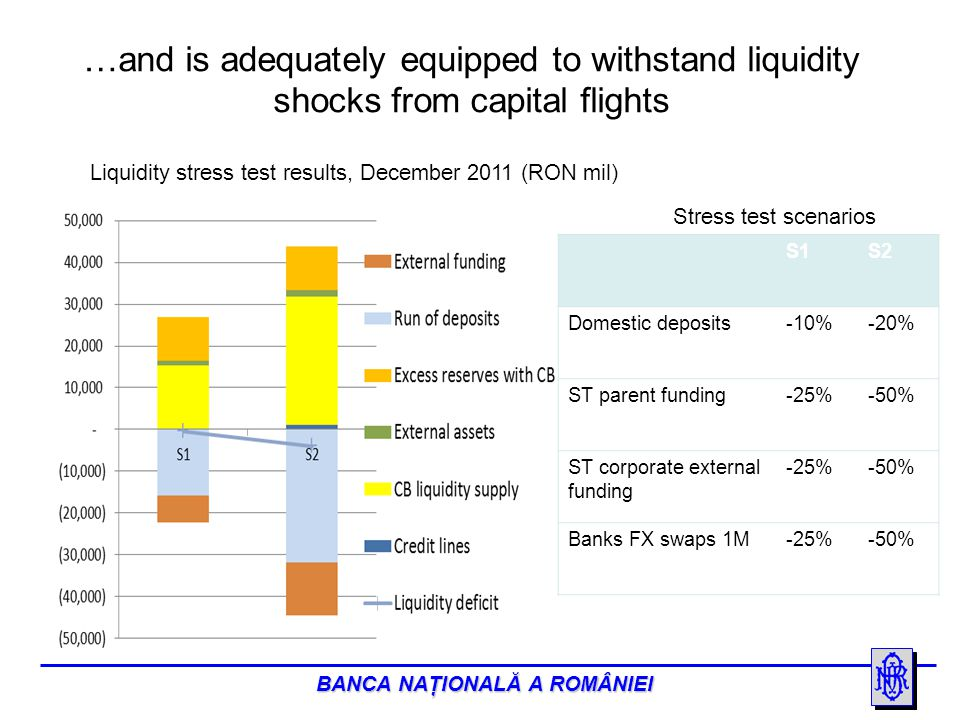 BANCA NAŢIONALĂ A ROMÂNIEI The Romanian banks with Greek shareholders are in a good position to cope with adverse developments Main banking indicators (December 2011) Source: BNR