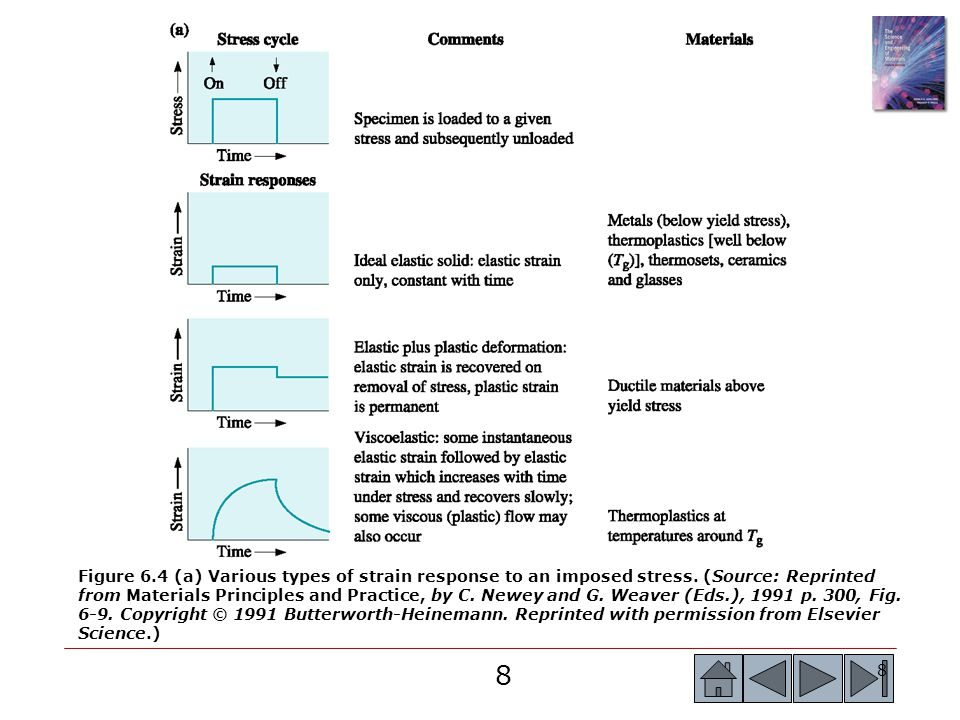 9 9 Figure 6.4 (Continued) (a) Various types of strain response to an imposed stress.
