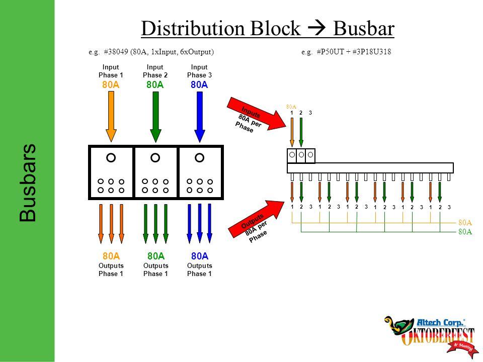 Busbars Distribution Block  Busbar Inputs 80A per Phase Outputs 80A per Phase 123 123 123 123 123 123 123 80A 80A Outputs Phase 1 Input Phase 1 80A Input Phase 2 80A Input Phase 3 80A e.g.