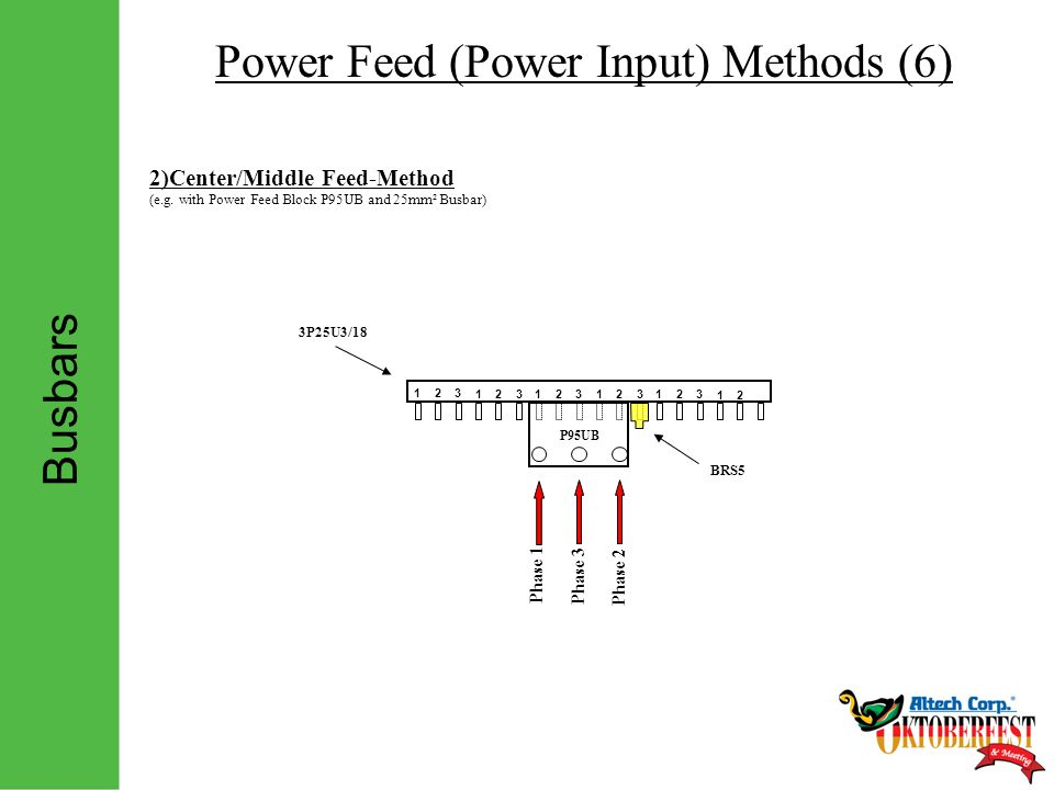 Busbars Power Feed (Power Input) Methods (6) 2)Center/Middle Feed-Method (e.g.