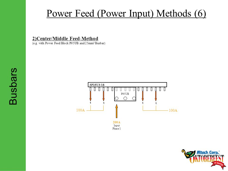 Busbars Power Feed (Power Input) Methods (6) 1 1 1 1 100A 2)Center/Middle Feed-Method (e.g.