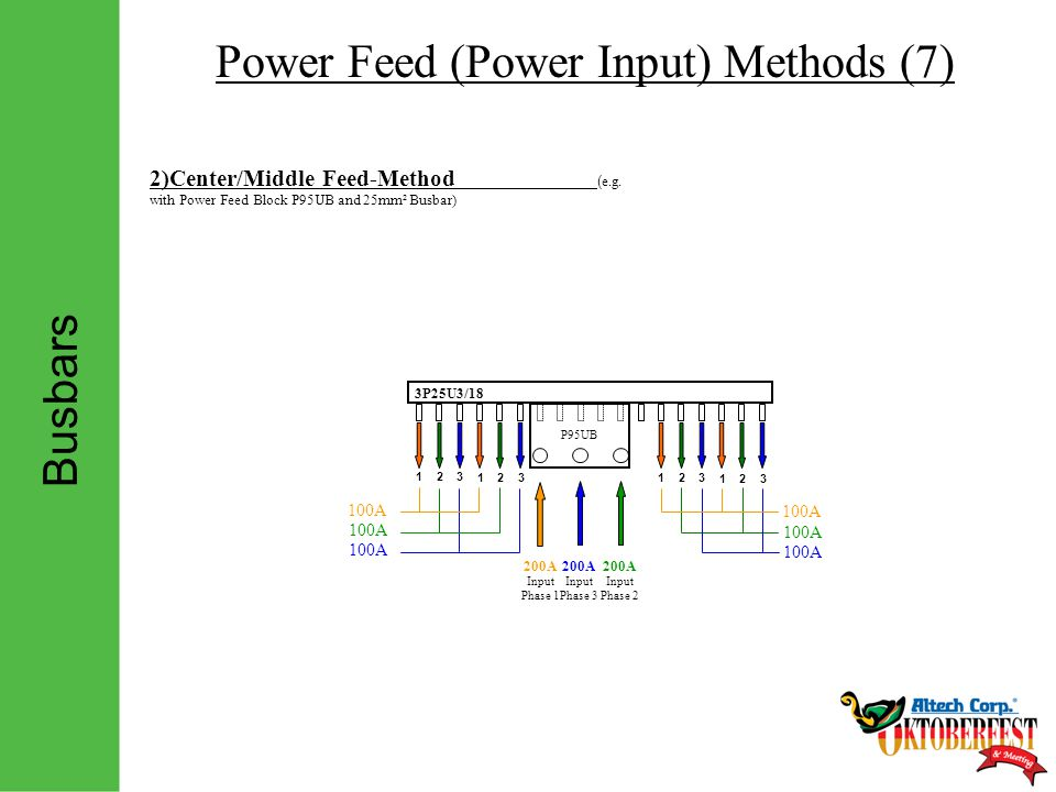 Busbars Power Feed (Power Input) Methods (7) 123 123 123 123 100A 2)Center/Middle Feed-Method ( e.g.