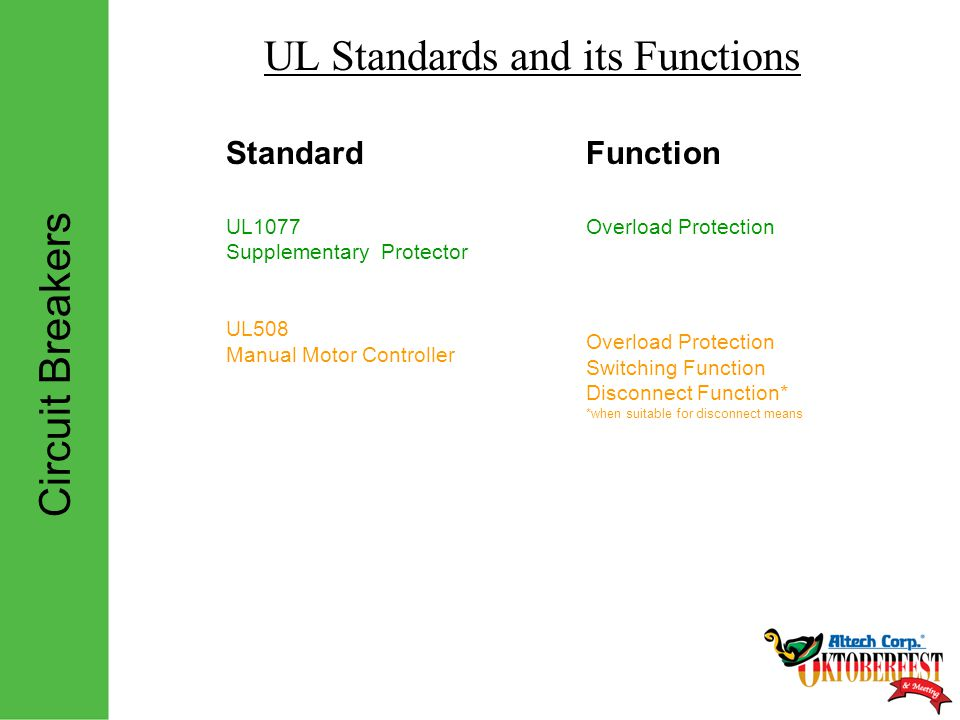 Circuit Breakers UL Standards and its Functions StandardFunction UL1077 Supplementary Protector UL508 Manual Motor Controller Overload Protection Overload Protection Switching Function Disconnect Function* *when suitable for disconnect means
