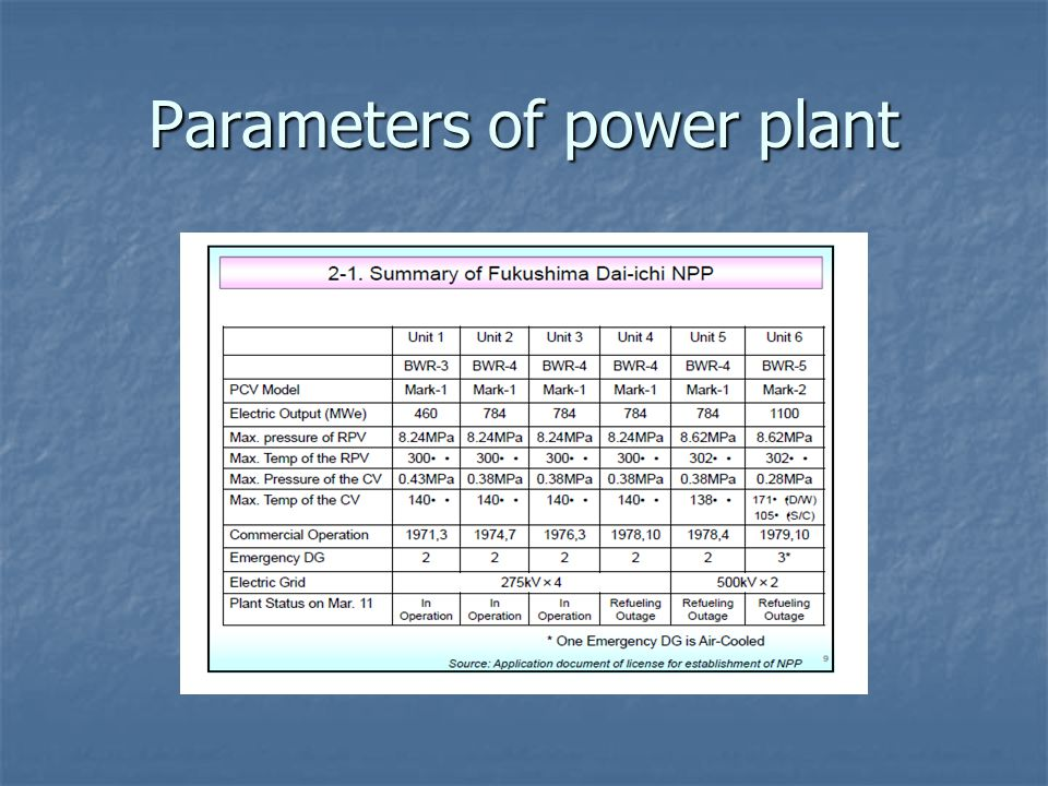Parameters of power plant
