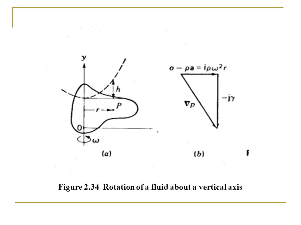 Figure 2.34 Rotation of a fluid about a vertical axis
